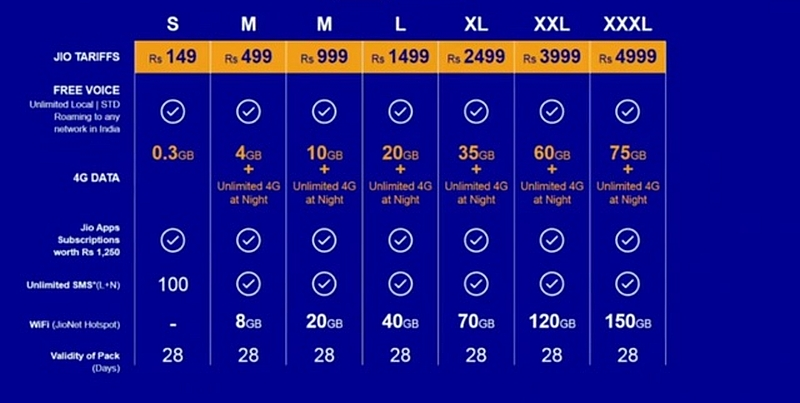 JIO 4G tariff plans, data rates