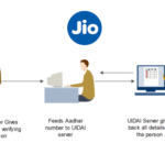 JIO eKYC SIM activation process, Start using sim in 5 minutes