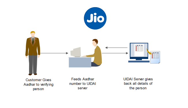 JIO eKYC SIM activation process (Aadhar Card), Sim