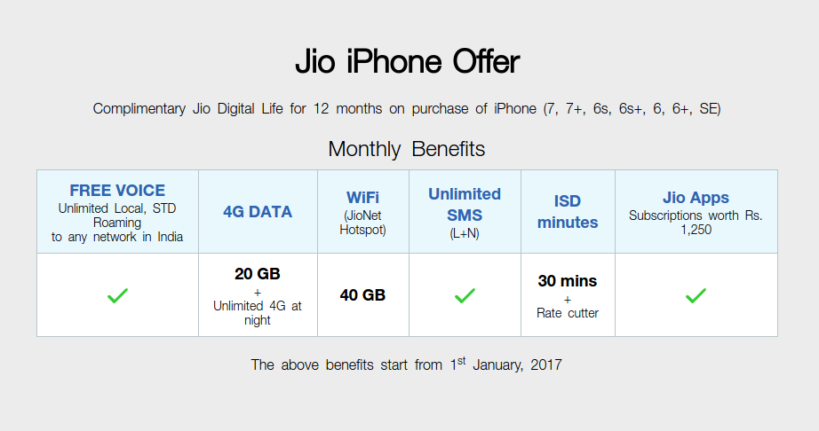 Jio iPhone offer benefits