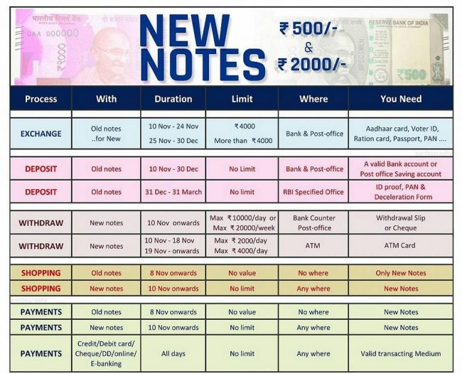 New Note Exchange process