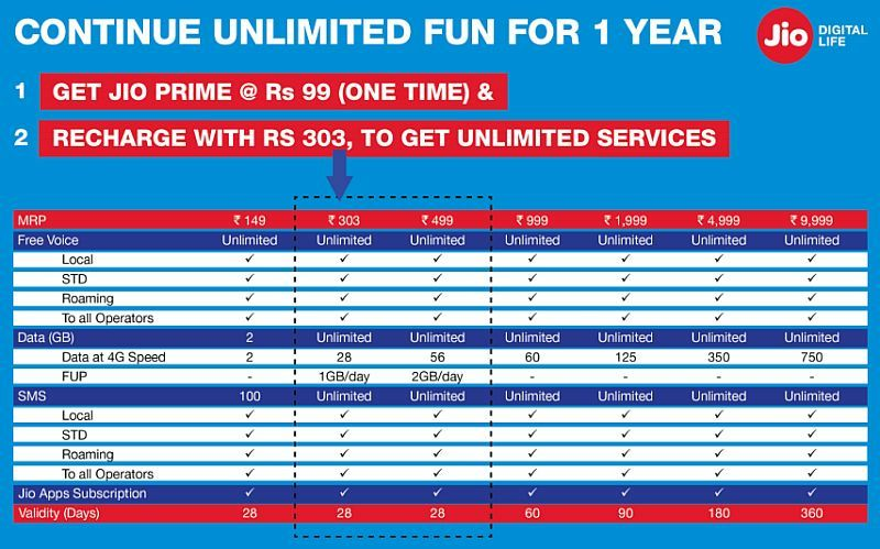 Reliance Jio 4G prime recharge plans