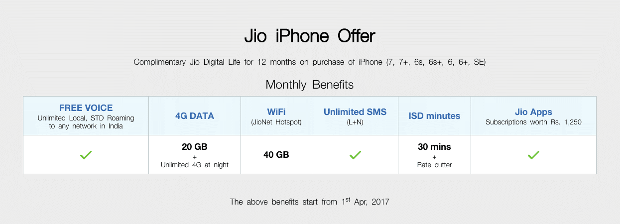 Jio iPhone offer details
