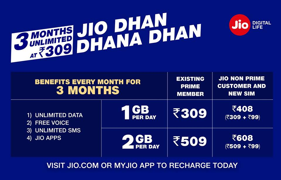 Image result for jio current plan