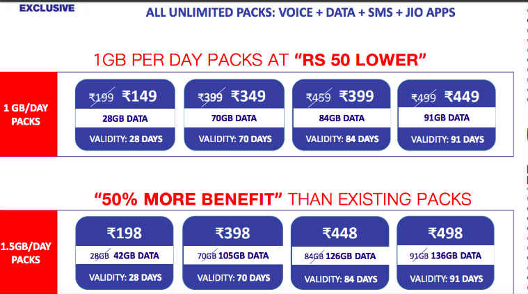 Jio recharge plans for prime members